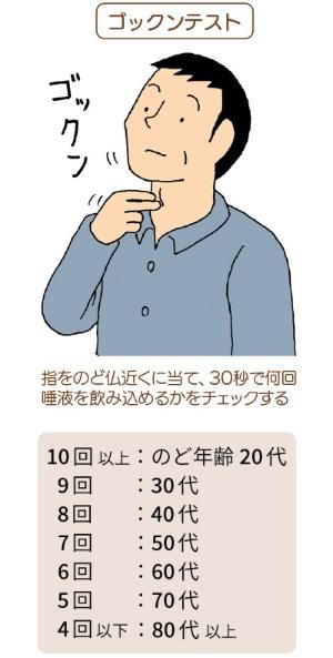 かも 気管 が 入っ た に 食べ物 食べ物の欠片が気管支に入ったときの適切な処置