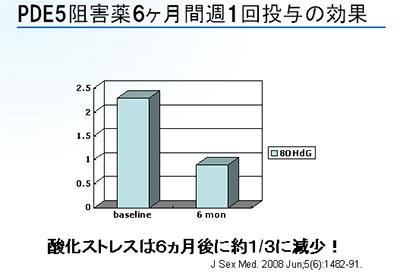 シアリス グラフ