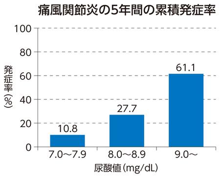 尿酸 値 プロテイン