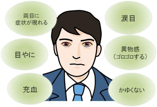 結膜炎 症状
