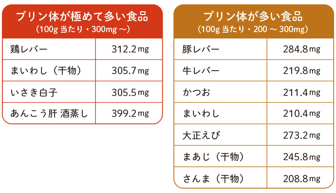 尿酸 値 上がる 食べ物